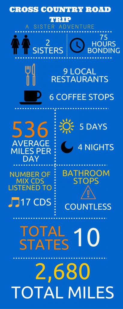 USA Roadtrip Infographic